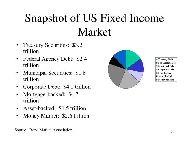 Snapshot of US Fixed Income Market