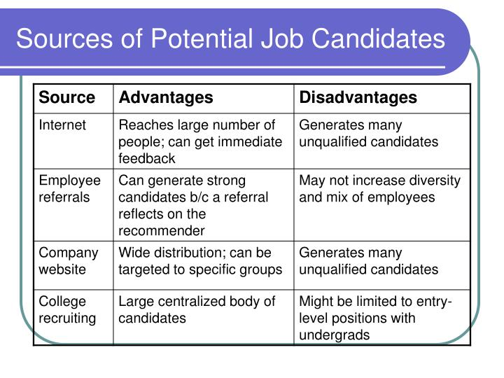 Sources of Potential Job Candidates