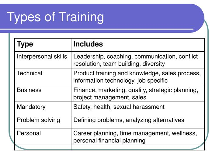 Types of Training