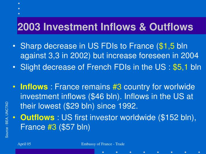 2003 Investment Inflows & Outflows