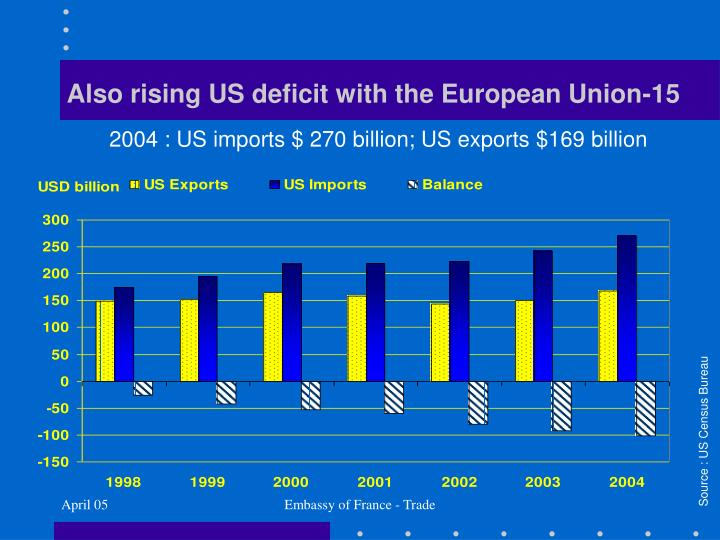Also rising US deficit with the European Union-15