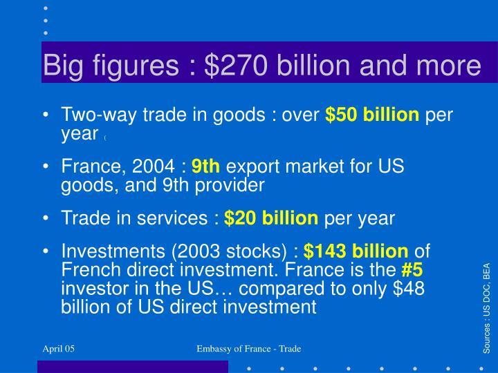 Big figures : $270 billion and more