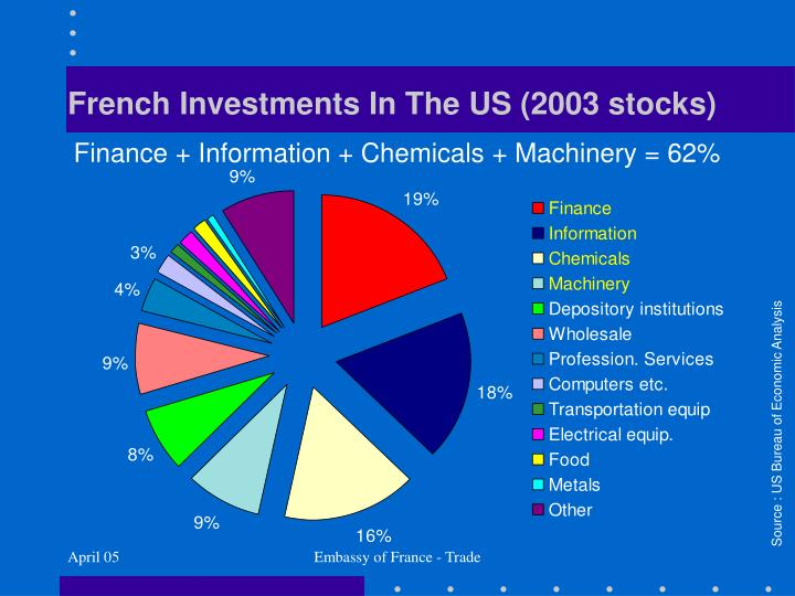 French Investments In The US (2003 stocks)
