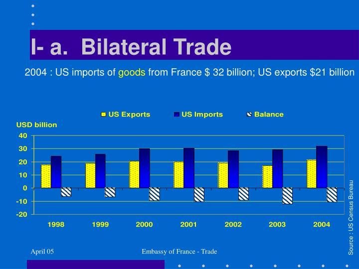 I- a.  Bilateral Trade