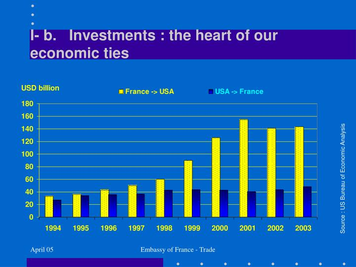 I- b.   Investments : the heart of our economic ties