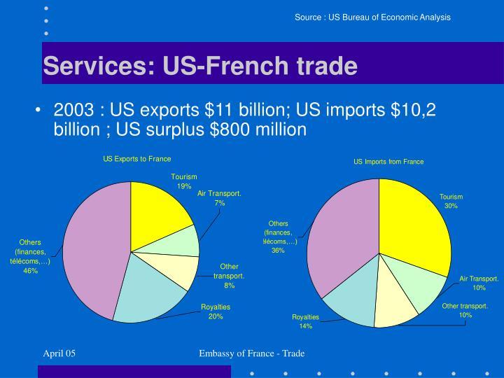 Source : US Bureau of Economic Analysis