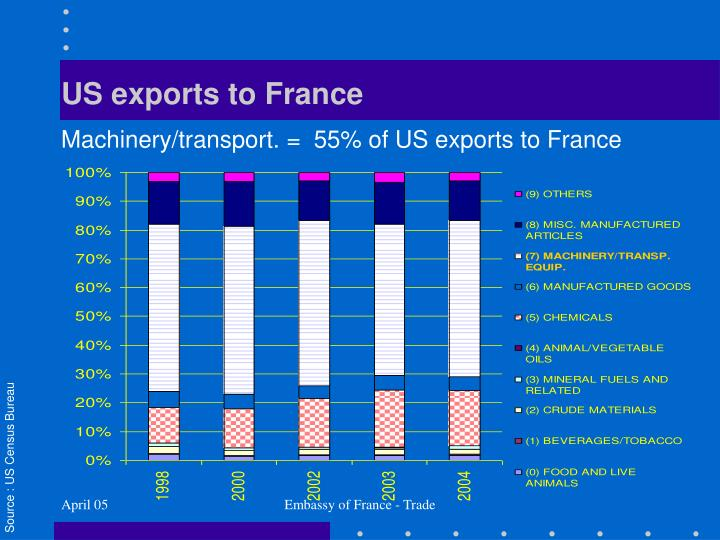 US exports to France