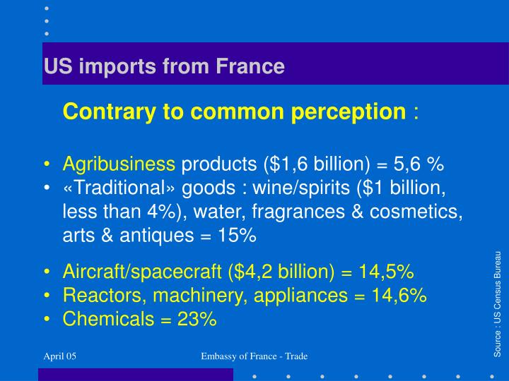 US imports from France