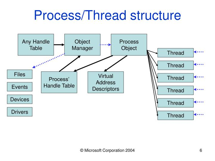 Process/Thread structure