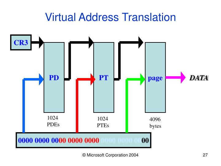 Virtual Address Translation