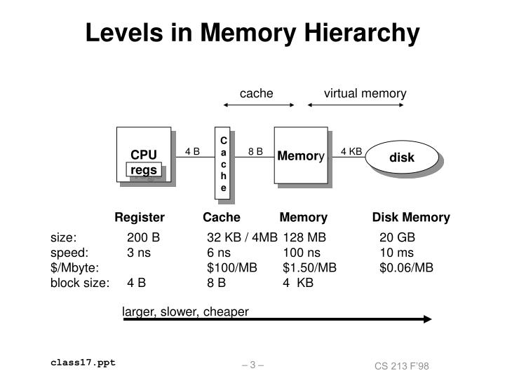 Levels in memory hierarchy