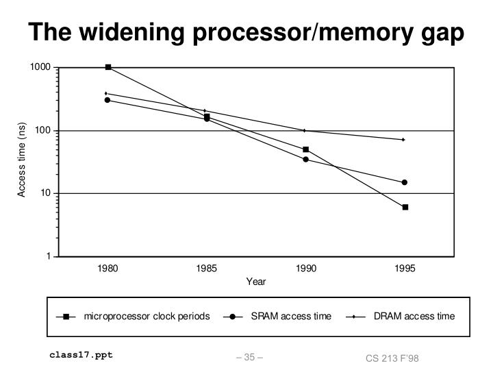 The widening processor/memory gap