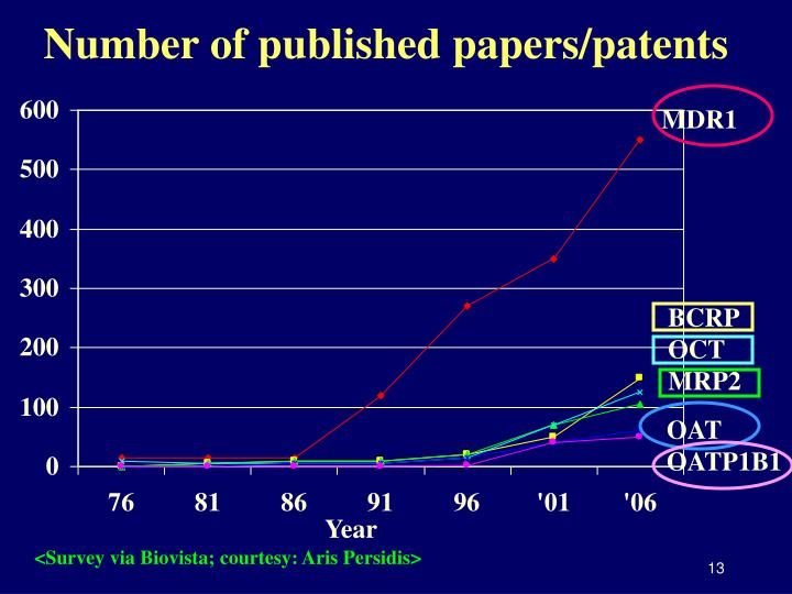 Number of published papers/patents
