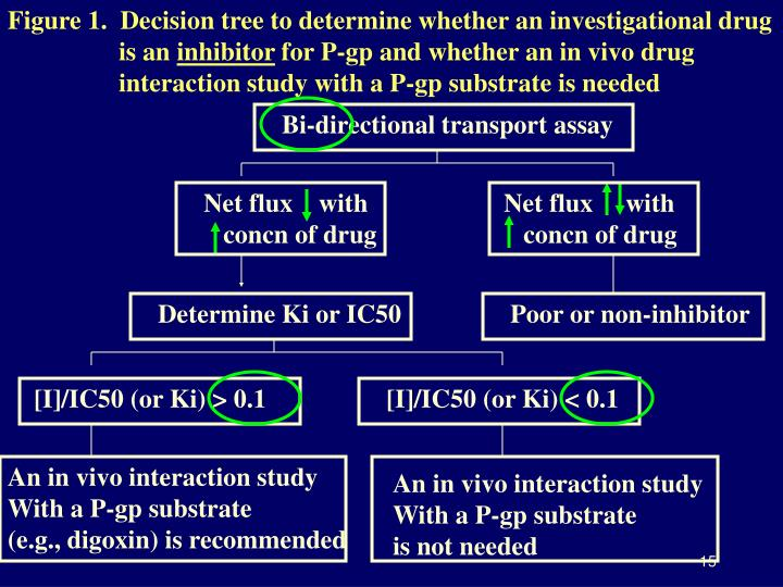 Figure 1.  Decision tree to determine whether an investigational drug      is an