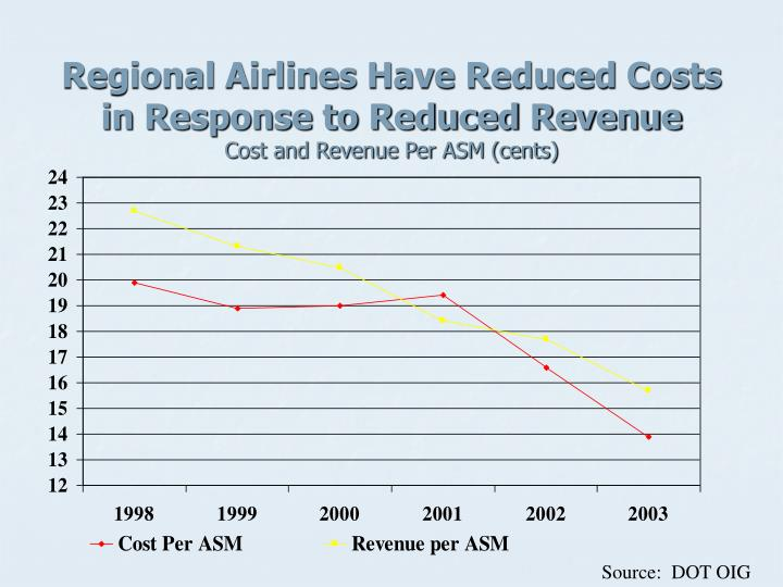 Regional Airlines Have Reduced Costs in Response to Reduced Revenue