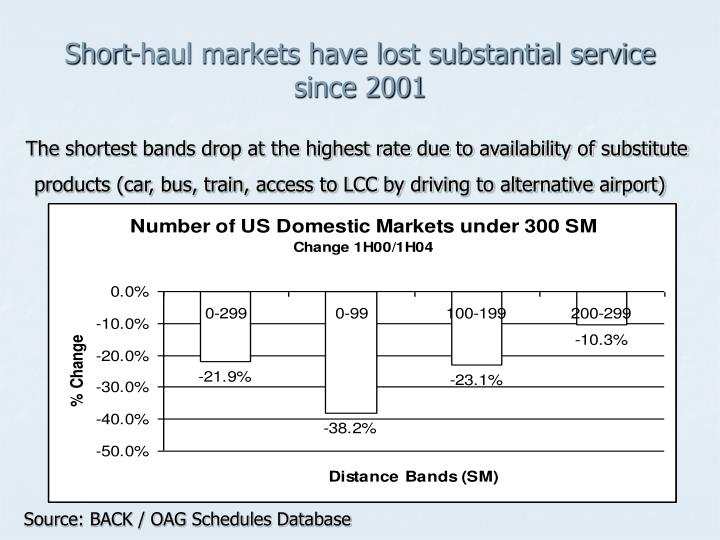 Short-haul markets have lost substantial service since 2001