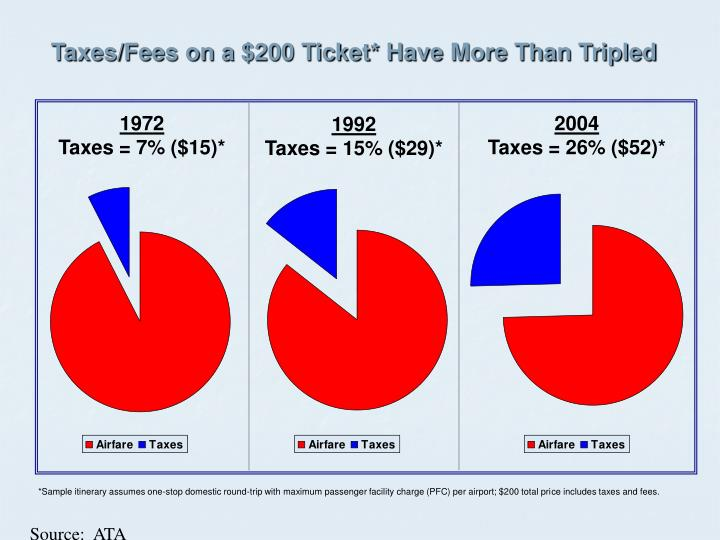 Taxes/Fees on a $200 Ticket* Have More Than Tripled