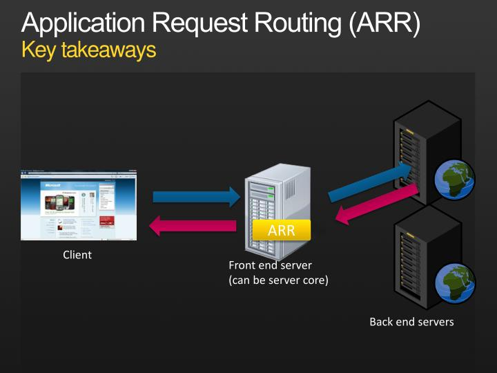 Application Request Routing (ARR)