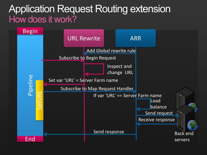 Application Request Routing extension