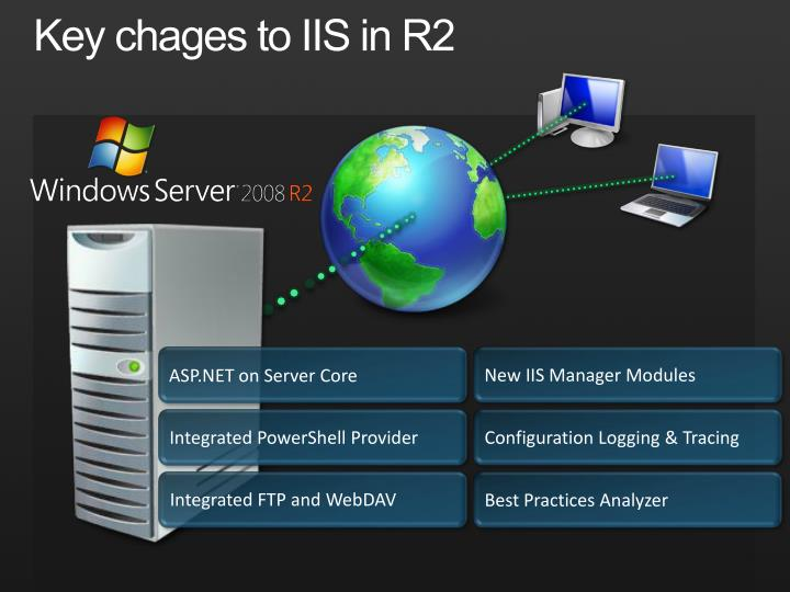 Key chages to IIS in R2