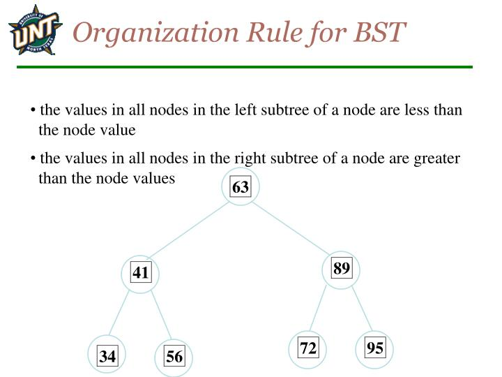 Organization Rule for BST