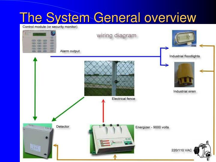 The system general overview