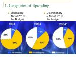 1 categories of spending