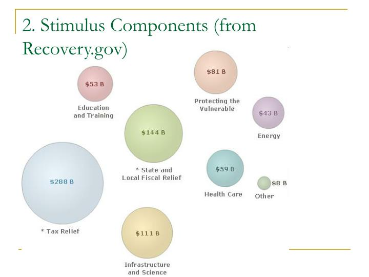 2. Stimulus Components (from Recovery.gov)
