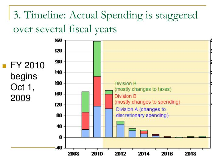 3. Timeline: Actual Spending is staggered over several fiscal years