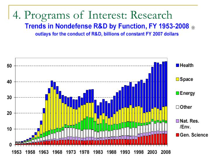 4. Programs of Interest: Research