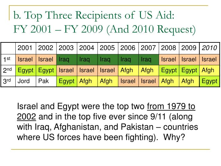 b. Top Three Recipients of US Aid: