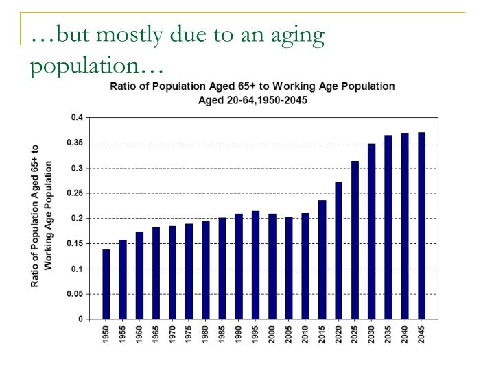 …but mostly due to an aging population…