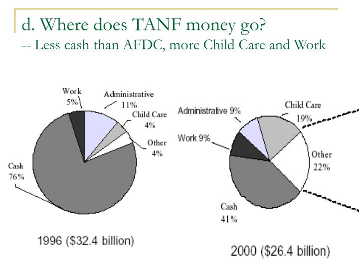 d. Where does TANF money go?