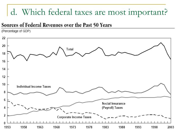 d.  Which federal taxes are most important?