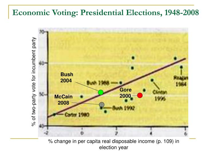 Economic Voting: Presidential Elections, 1948-2008
