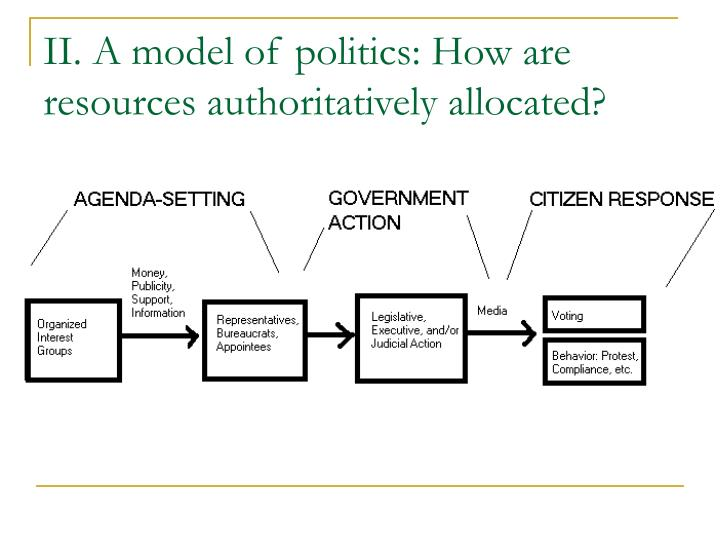 II. A model of politics: How are resources authoritatively allocated?