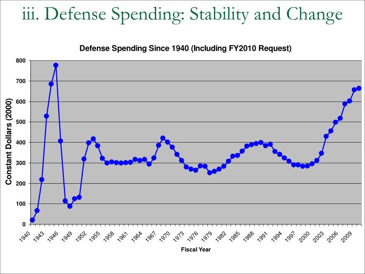 iii. Defense Spending: Stability and Change