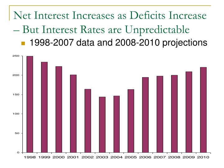 Net Interest Increases as Deficits Increase – But Interest Rates are Unpredictable