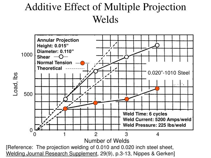 Additive Effect of Multiple Projection Welds