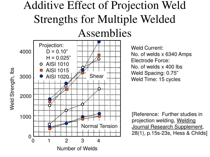 Additive Effect of Projection Weld Strengths for Multiple Welded Assemblies