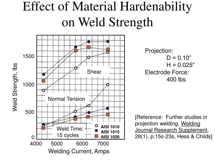 Effect of Material Hardenability on Weld Strength