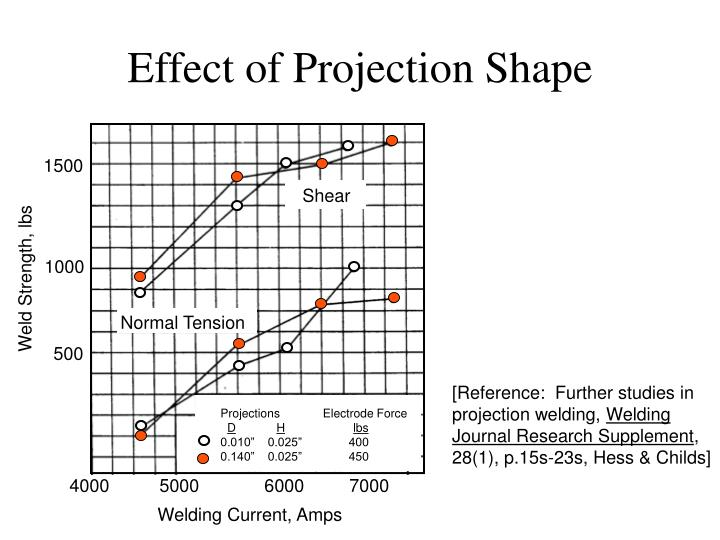 Effect of Projection Shape