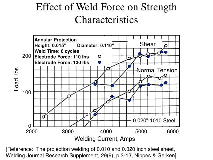 Effect of Weld Force on Strength Characteristics