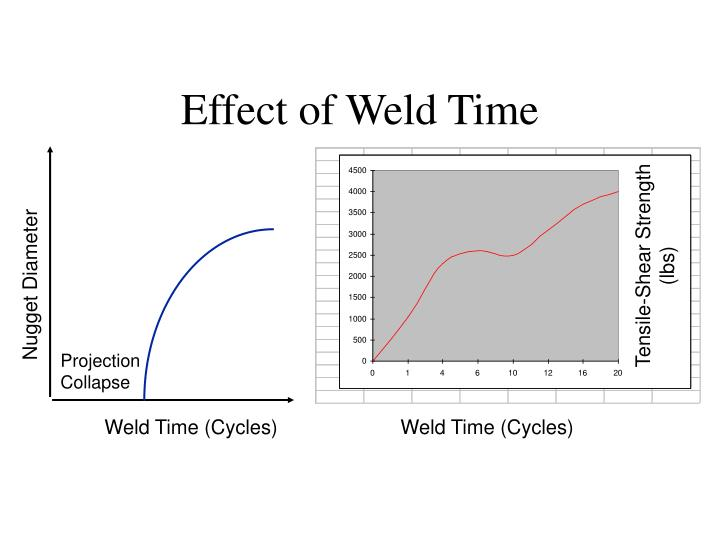 Effect of Weld Time