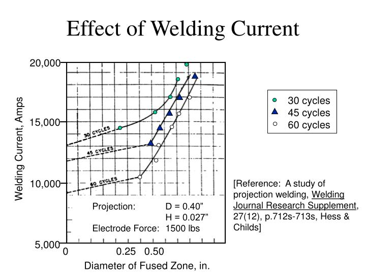 Effect of Welding Current