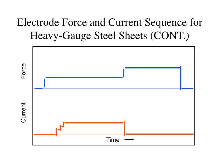 Electrode Force and Current Sequence for Heavy-Gauge Steel Sheets (CONT.)