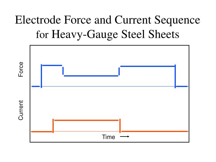 Electrode Force and Current Sequence