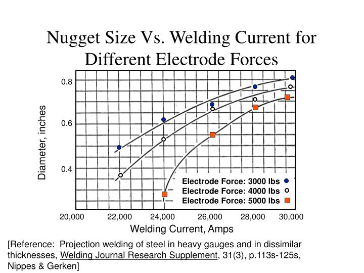 Nugget Size Vs. Welding Current for Different Electrode Forces
