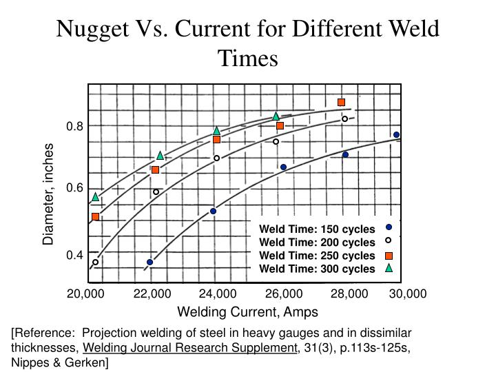 Nugget Vs. Current for Different Weld Times