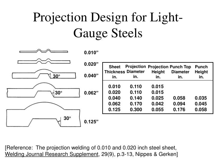 Projection Design for Light-Gauge Steels